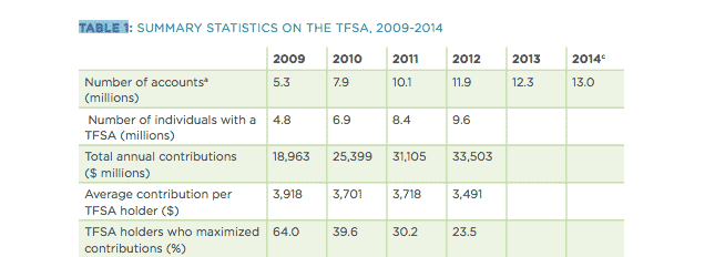 tfsa-table1-2015-04-24-at-1.02.54-pm.png