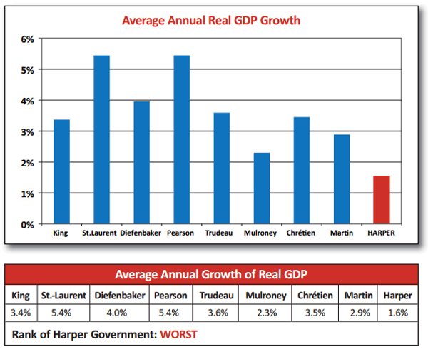 harperrecord-gdp.png
