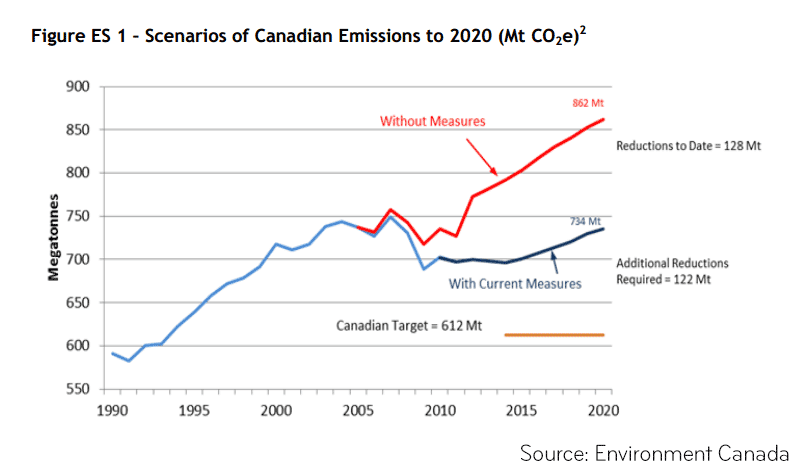 environment-canada-emissions-chart.png