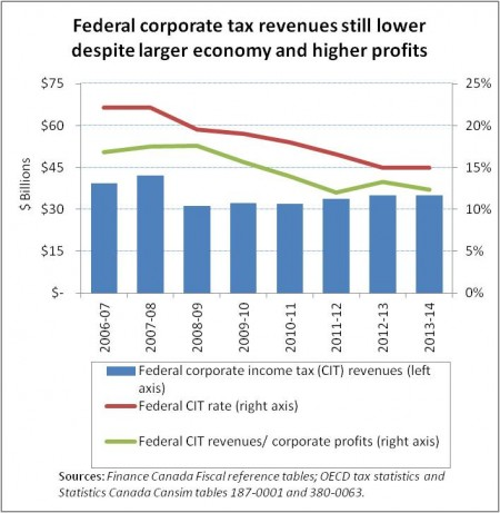 cit-revenues-chart-e1411070221204.jpg