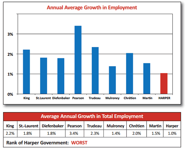 harper-jobcreation-record.png