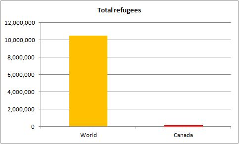 canada-world-total-refugees.jpg