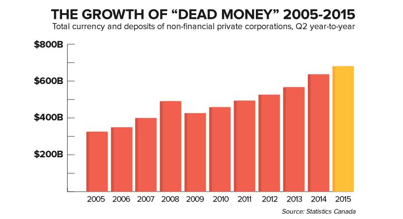 deadmoneygrowth-20052015.png