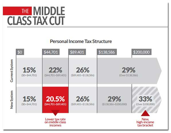 liberal-taxbrackets.jpg