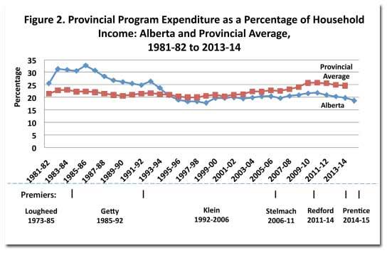 alberta-expenditures-chart.jpg