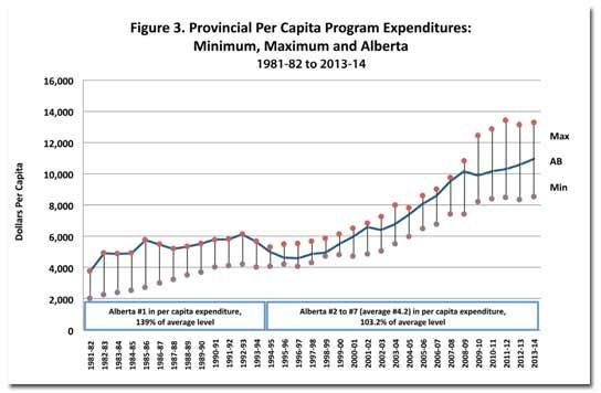 alberta-expenditures-chart2.jpg