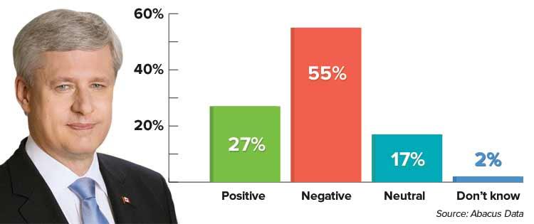 harper-negative-poll.jpg