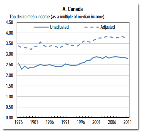 oecd-inequality-canada.png