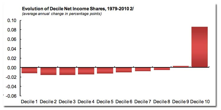 Change_in_income_share.jpg