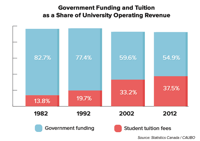 tuition-operatingrevenues.png