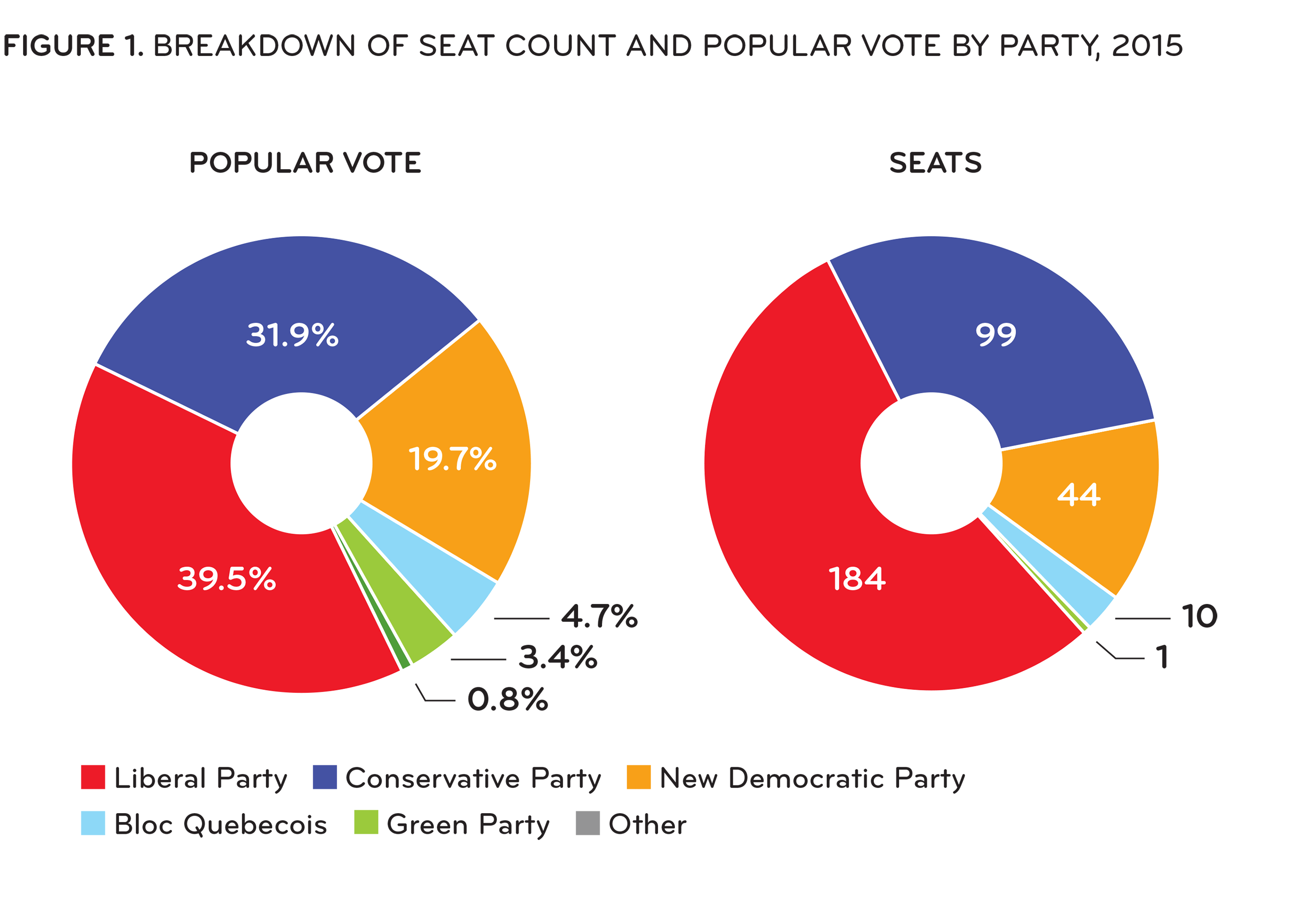 [ Figure 1: Breakdown of seat count and popular vote by party ]