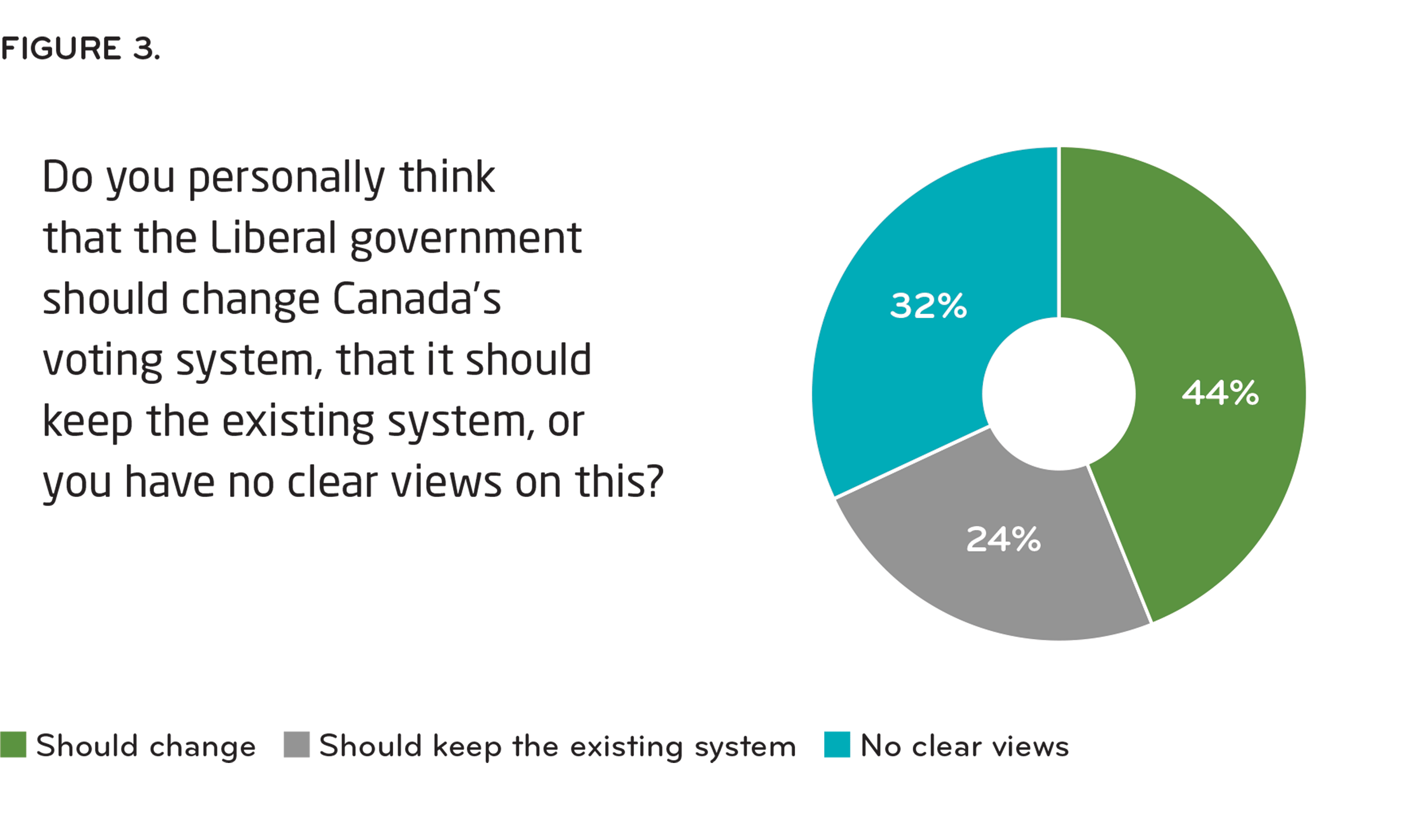 [ Figure 3: Do you personally think that the Liberal government should change Canada's voting system, that it should keep the existing system, or you have no clear views on this? ]
