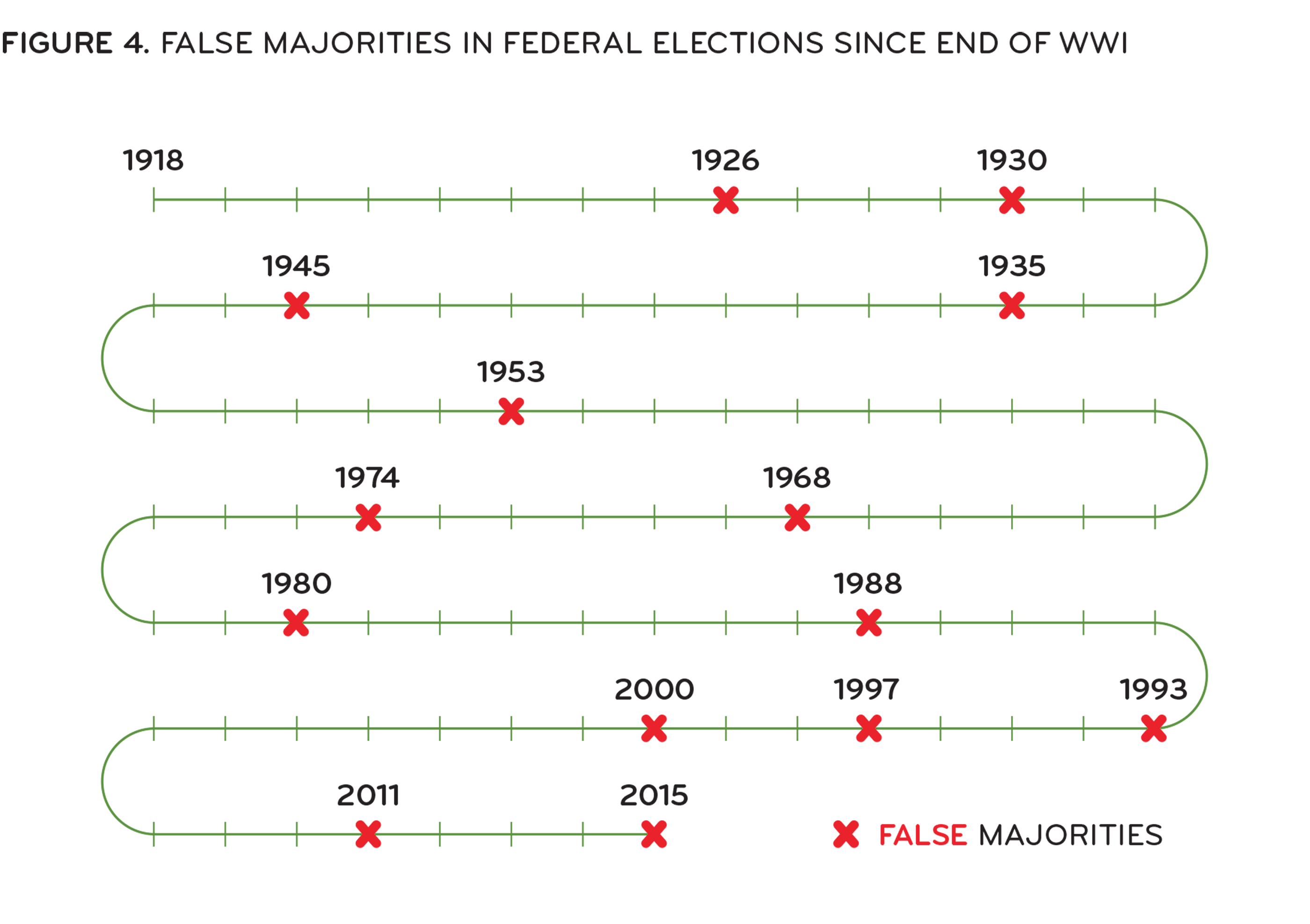 [ Figure 4: False majorities in federal elections; Years: 2015, 2011, 2000, 1997, 1993, 1988, 1980, 1974, 1968, 1957, 1945, 1935, 1930, 1926, 1896, 1872 ]