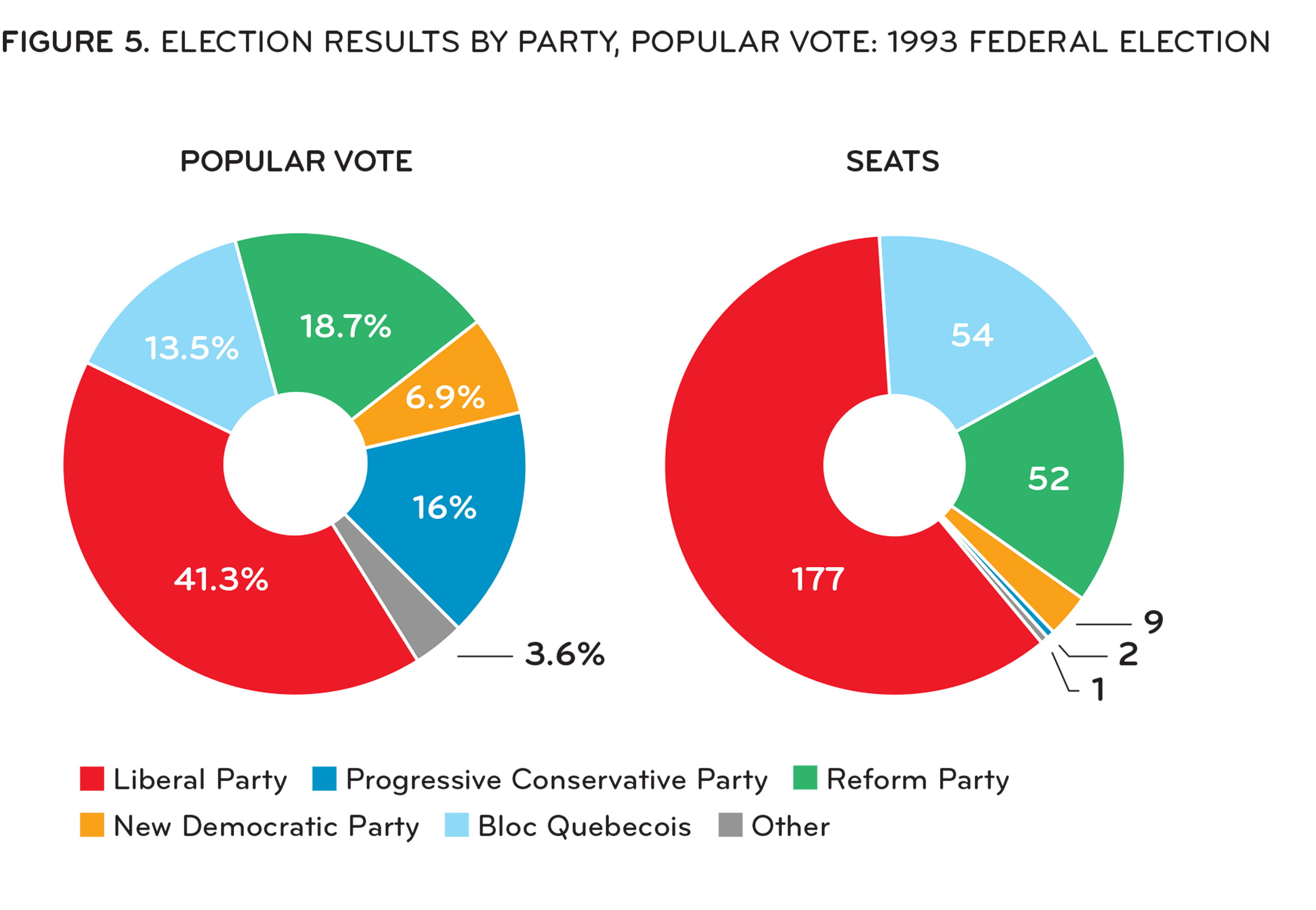 [ Figure 5: Election results by party, popular vote raw and percentage, 1993 ]