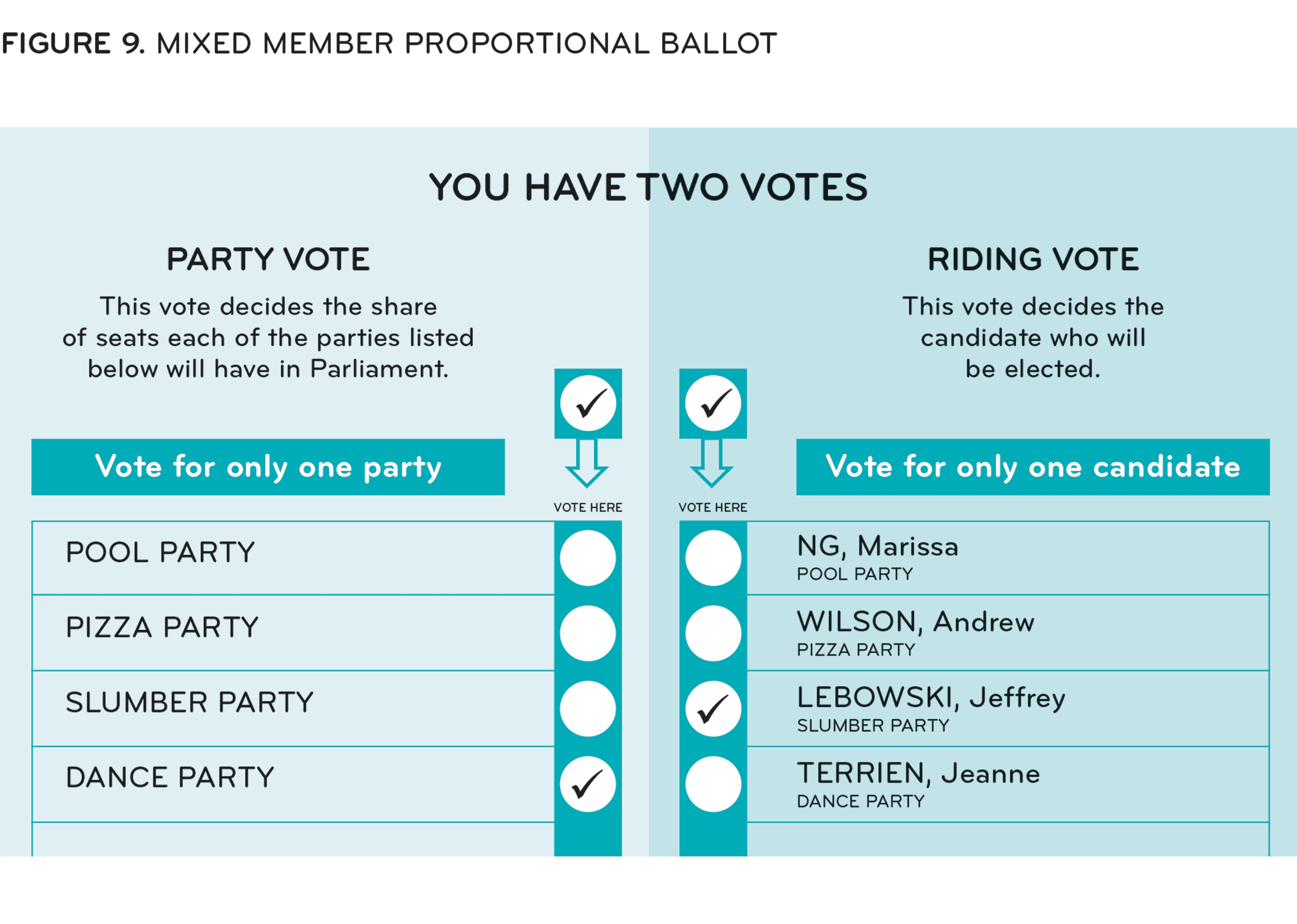 [ Figure 9: MMP ballot ]