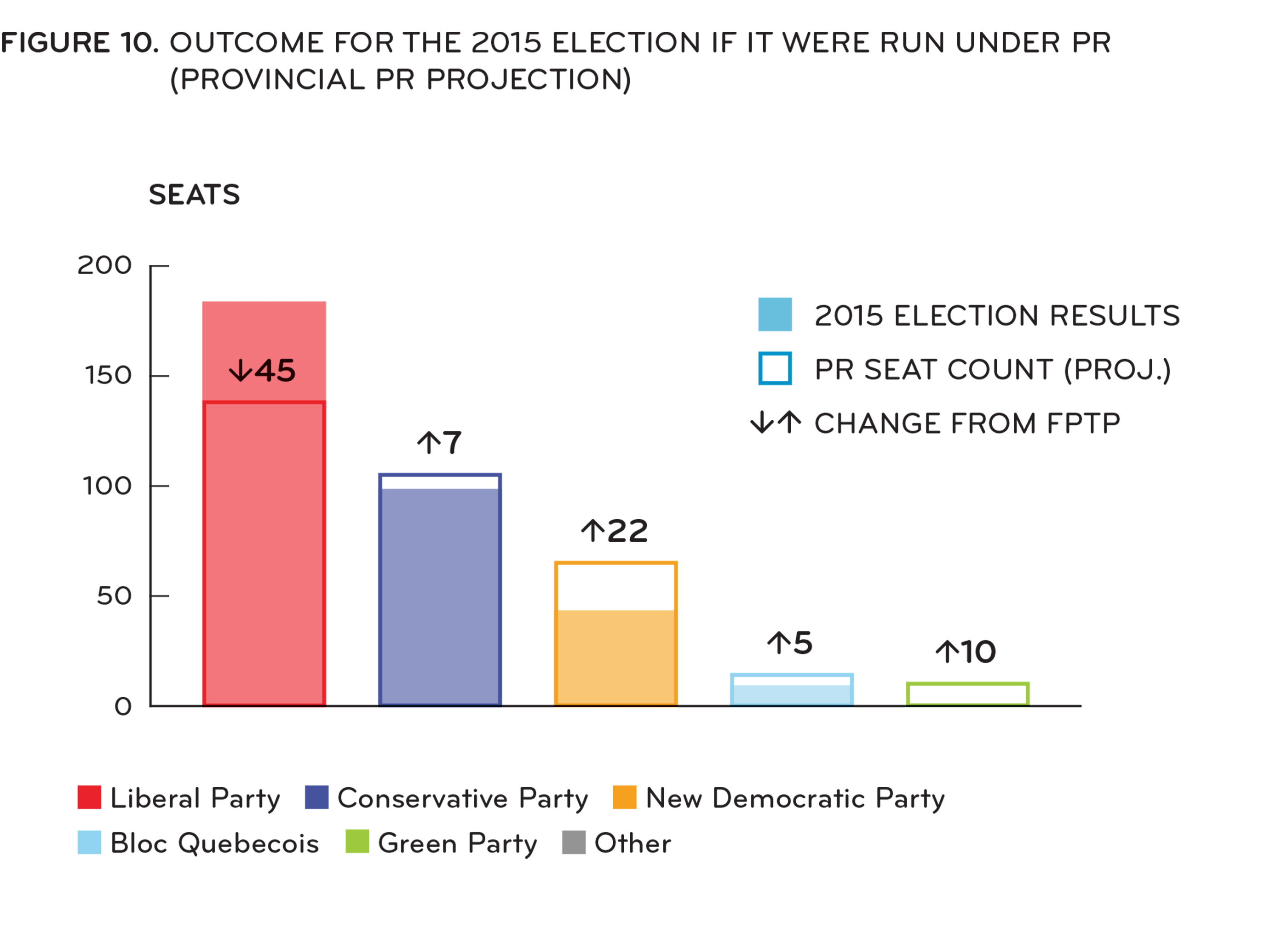[ Figure 10: FPTP vs. PR outcomes for 2015 election ]