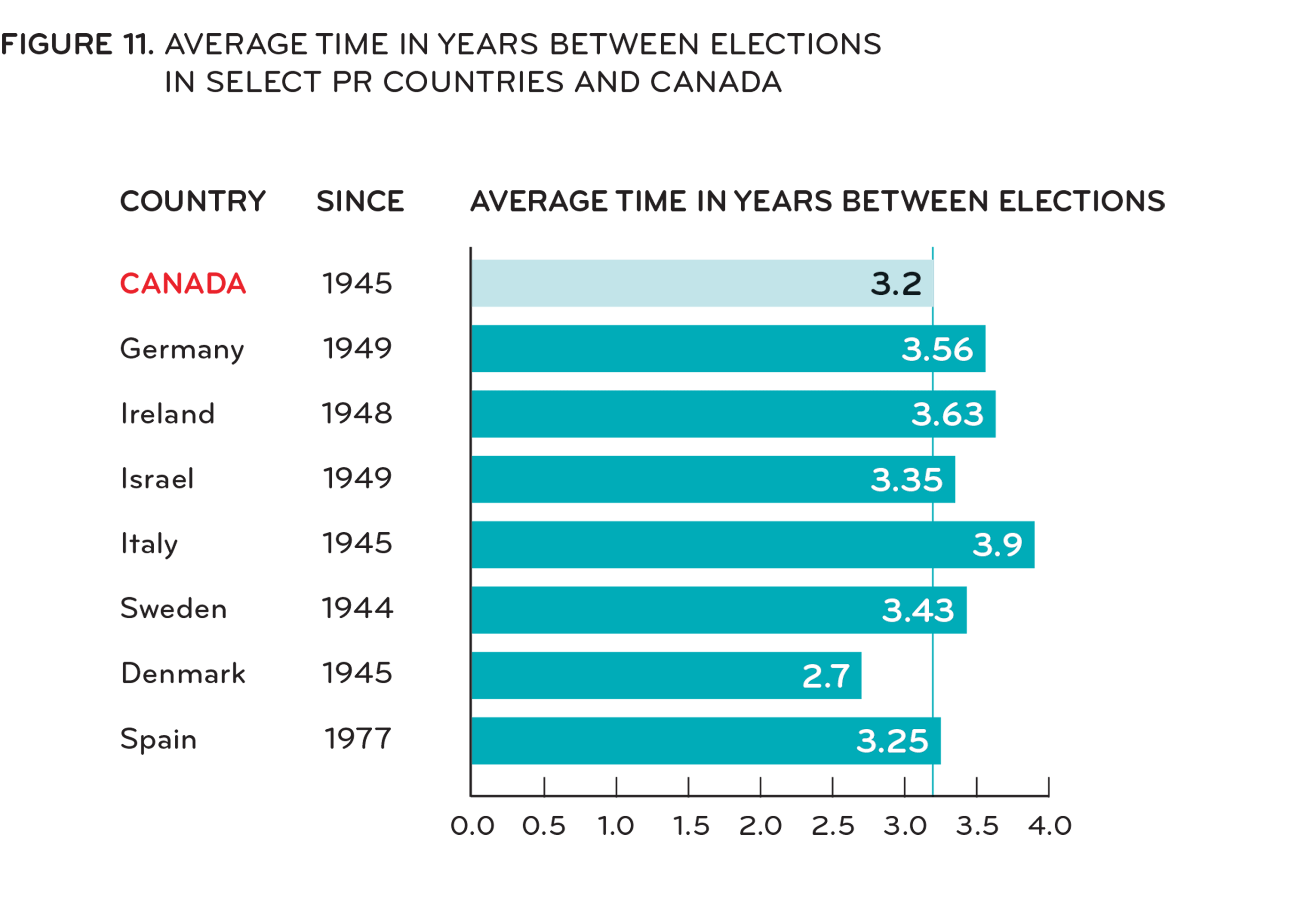 [ Figure 11: Average time between elections in select PR countries and Canada (maj and min gov'ts) ]