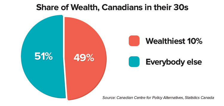 share-wealth-30s.png