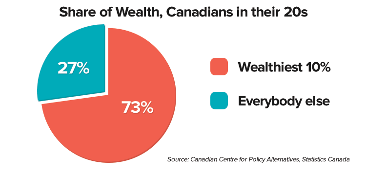 share-wealth-20s.png
