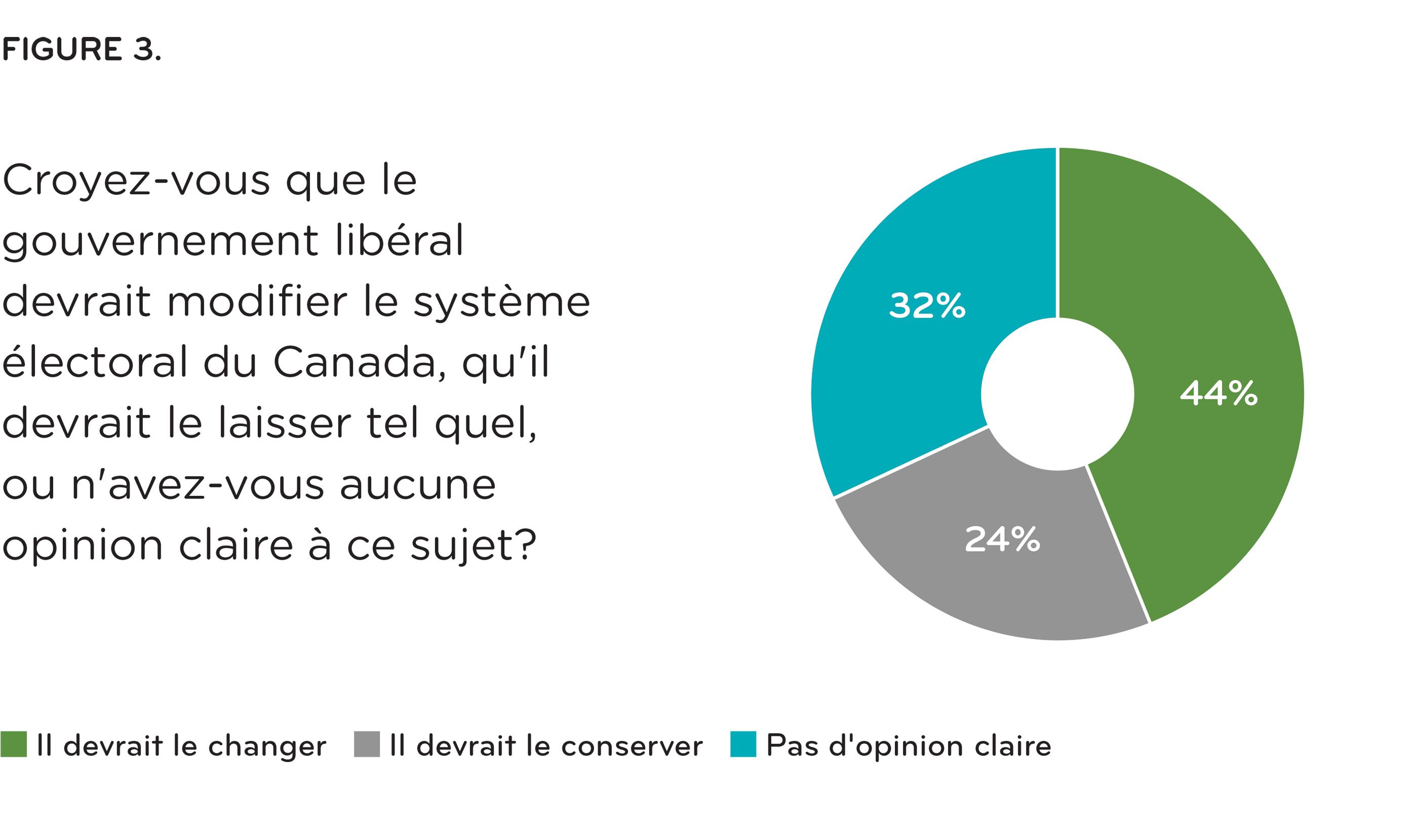 [ Figure 3: Croyez-vous que le gouvernement libéral devrait modifier le systèm électoral de Canada, qu'il devrait le laisser tel quel, ou n'avez-vous aucune opinion clair à ce sujet? ]
