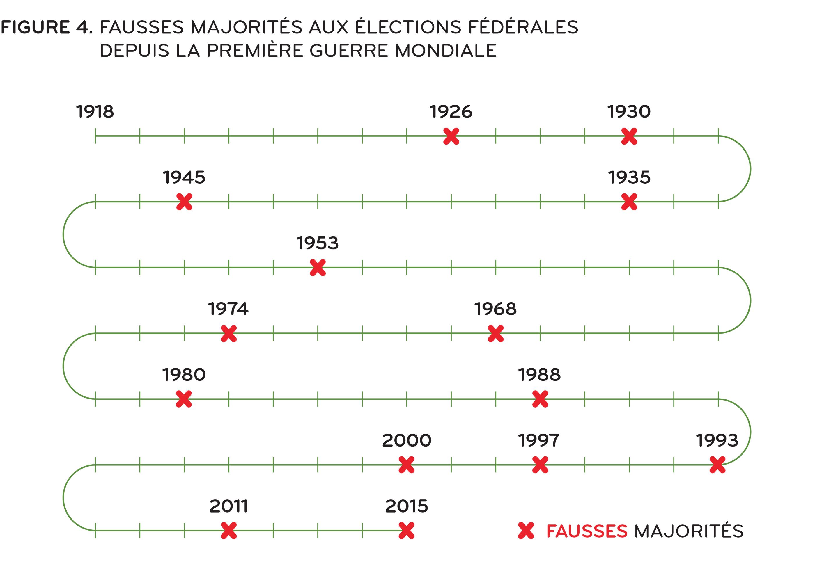 [ Figure 4: Fausses majorités dans les élections fédérales; voir :  Années : 2015, 2011, 2000, 1997, 1993, 1988, 1980, 1974, 1968, 1957, 1945, 1935, 1930, 1926, 1896, 1872 ]