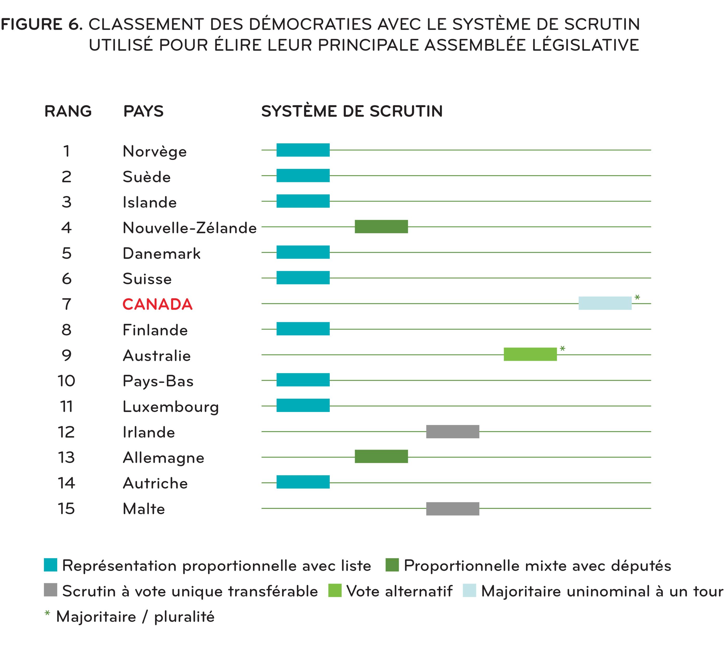 [ Figure 6: Classement des démocraties et des systèmes électoraux utilisés pour élire la 1ère chambre du pays ]