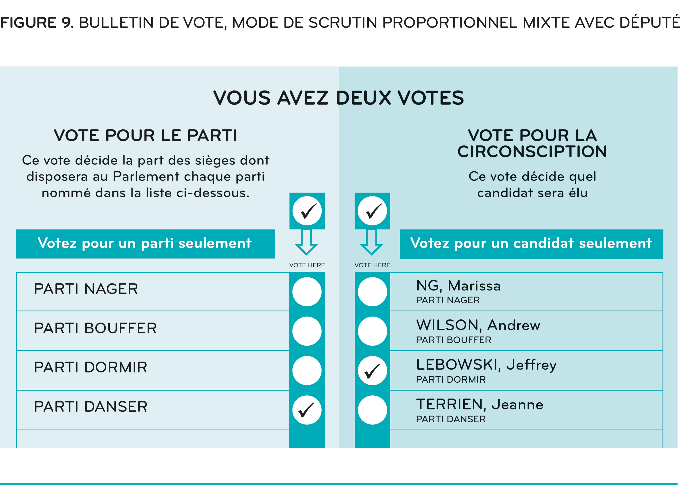 [ Figure 9: bulletin de vote de type PMD ]