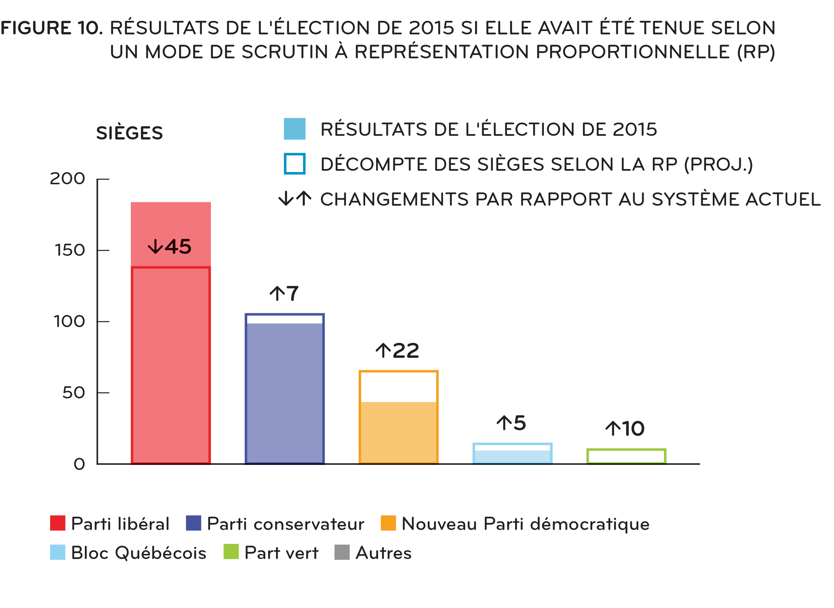 [ Figure 10: Résultats du système uninominal à un tour et résultats de la RP à l'élection de 2015 ]