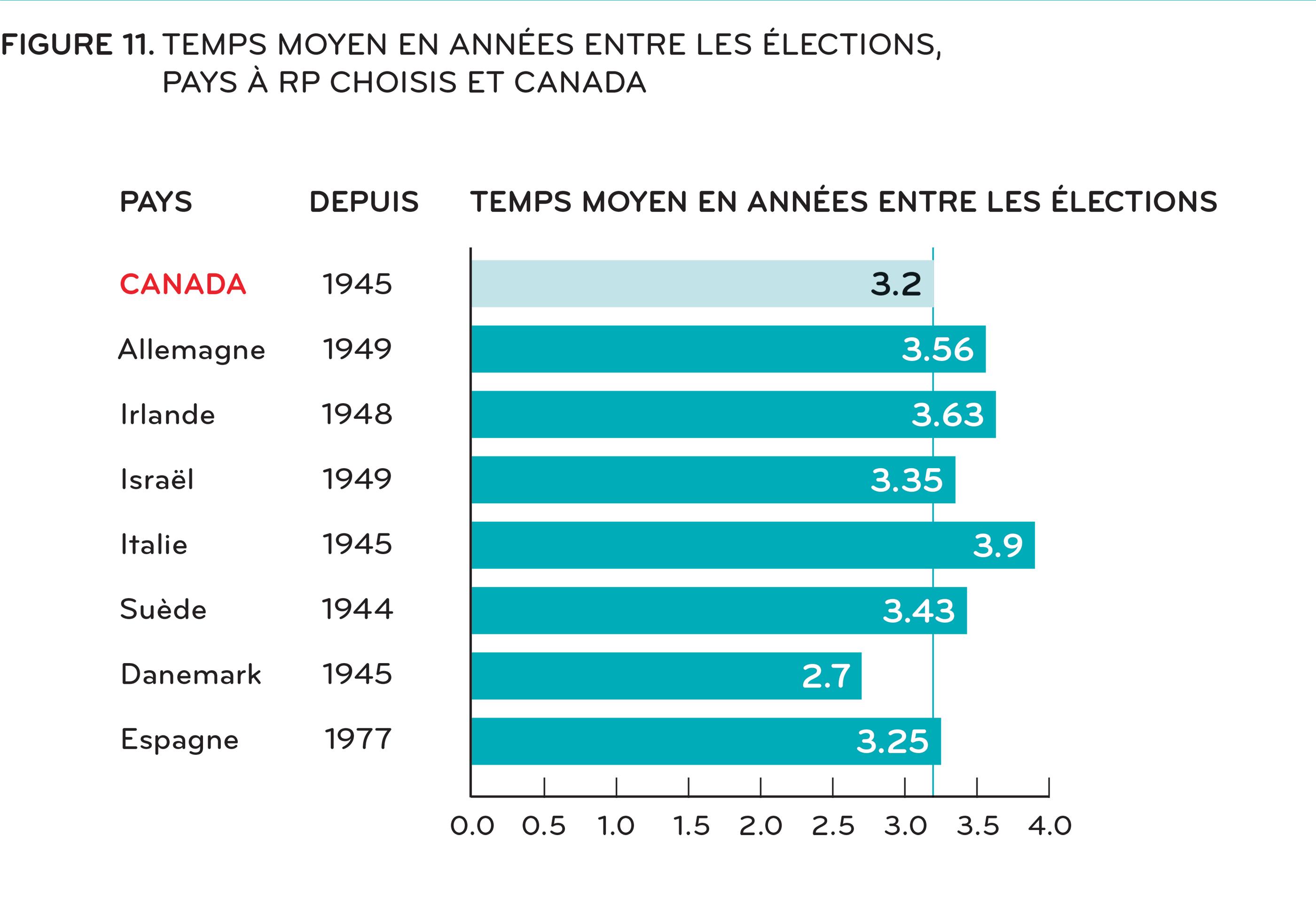 [ Figure 11: Temps moyen entre les élections dans une sélection de pays à RP et au Canada (gouvernements majoritaires et minoritaires) ]