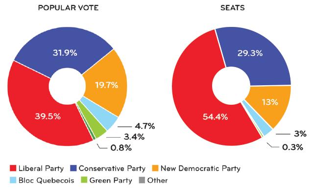 popvote-seats-2015.png