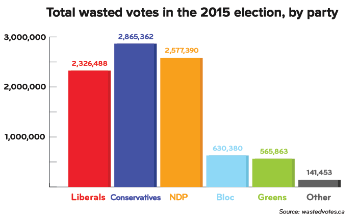 wastedvotes-2015.png