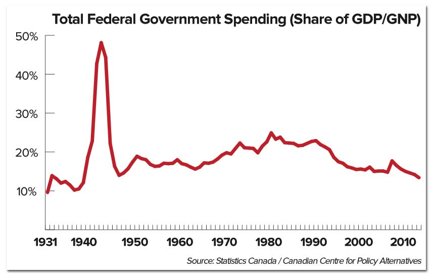 govt-spending-1931-today.jpg