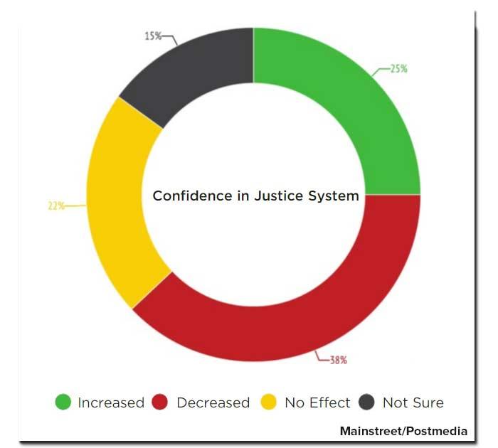 confidence-cjs-poll.jpg