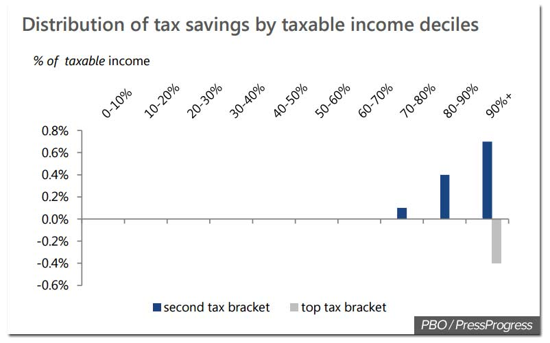 pbo-distribution-taxbrackets.jpg