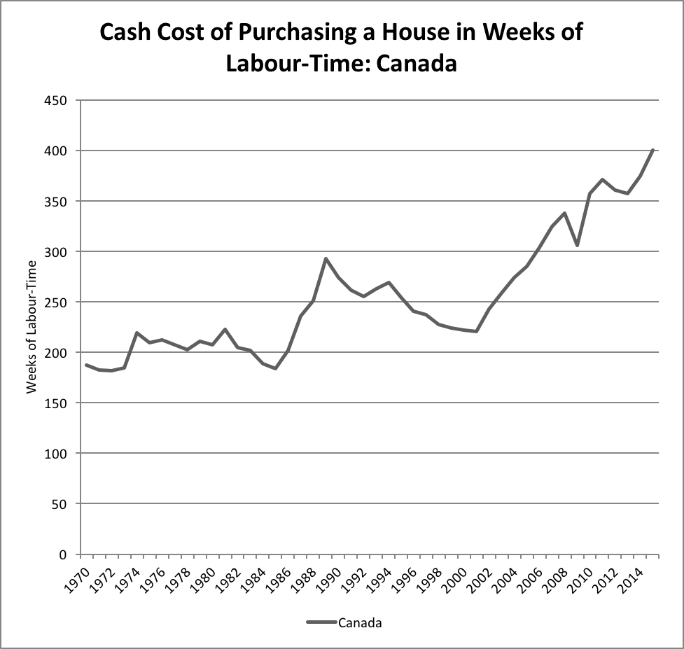 Cost of home today is double the amount in weeks of labour