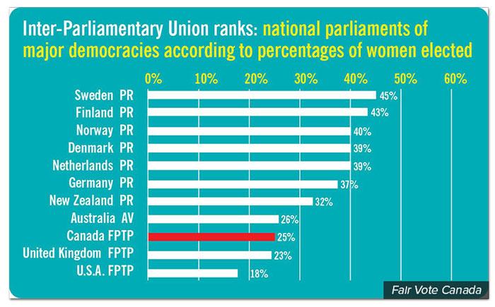 gender-parliament-fairvote.jpg