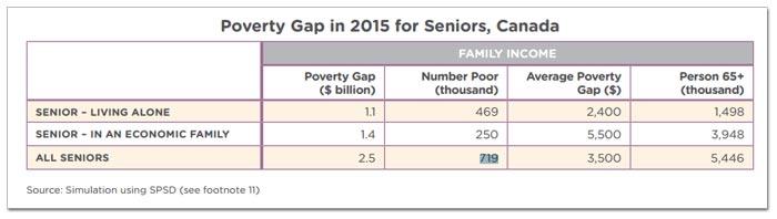 seniors-poverty-chart.jpg