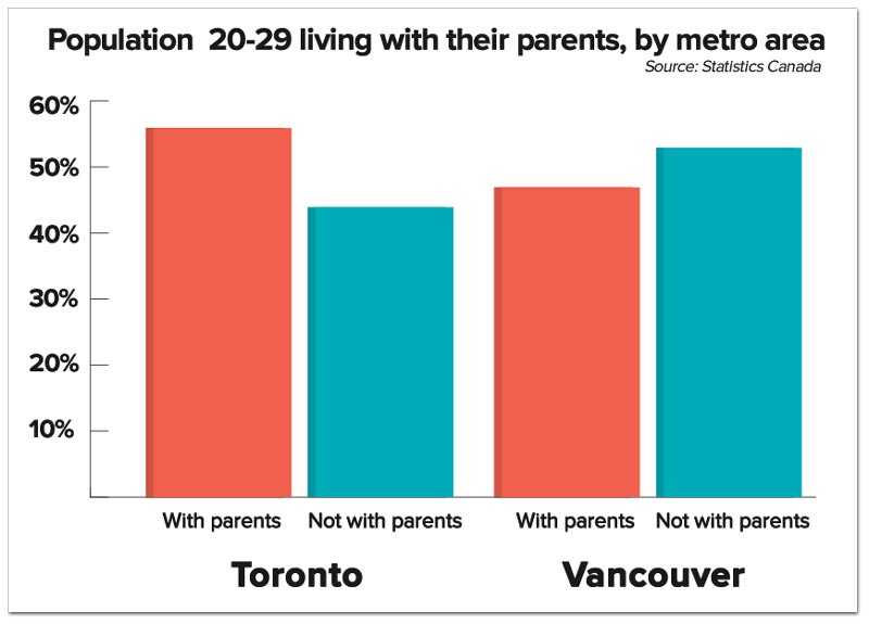 pop-livewithparents-metro.jpg