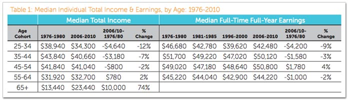 median-income-age.jpg