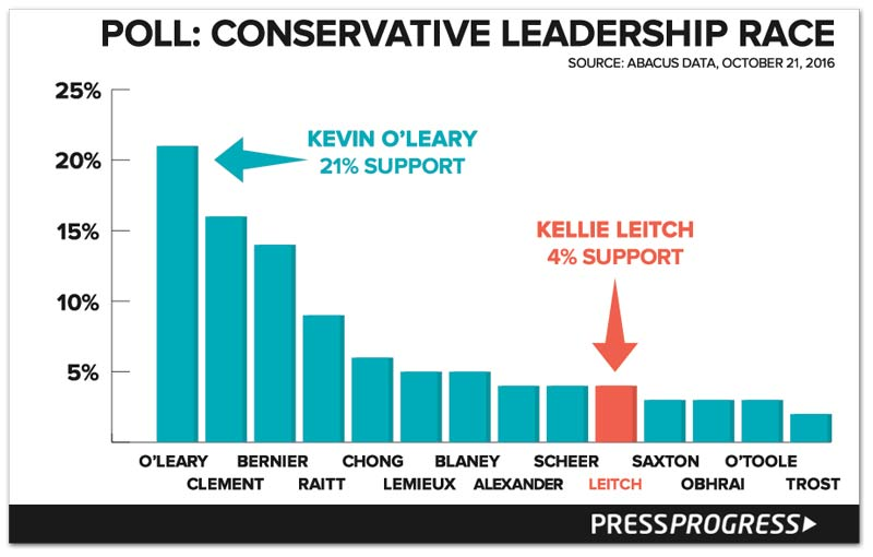 CPC-ldr-poll.jpg