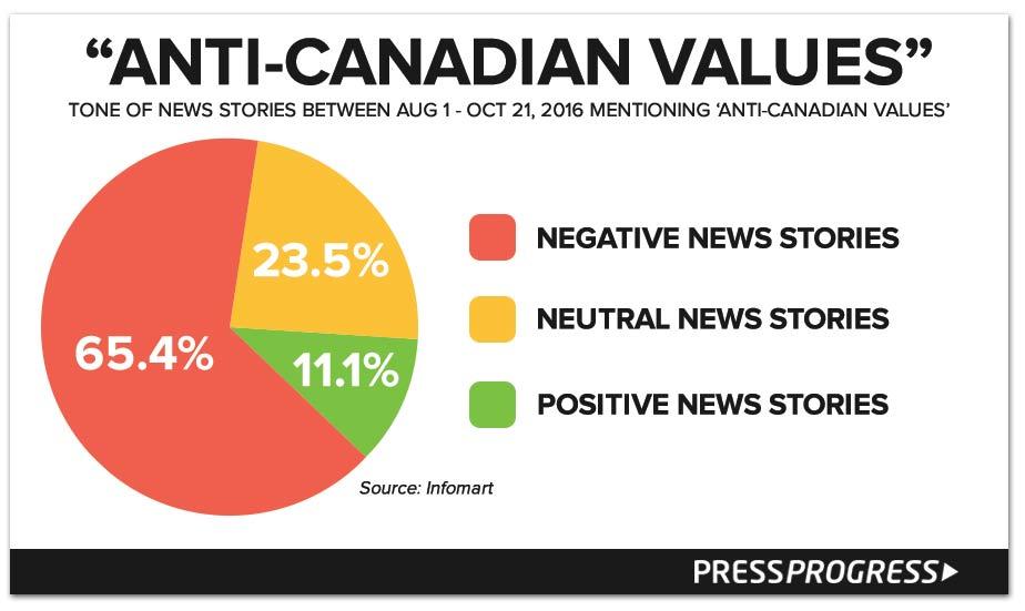 anti-canadian-values-tone.jpg