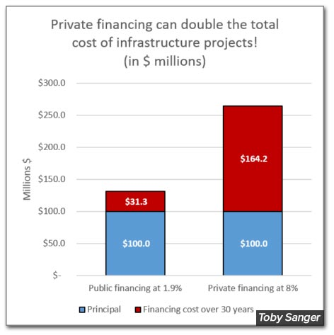 private-financing-doubles.jpg