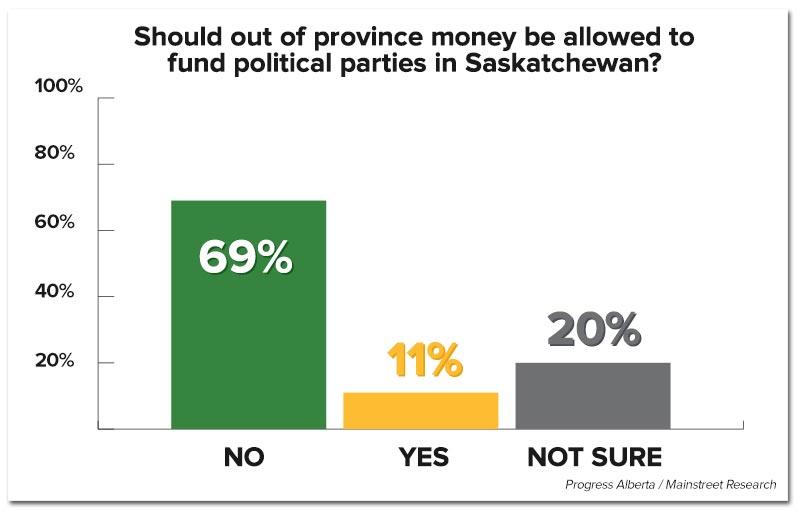 saskatchewan-polifinancing-poll2.jpg