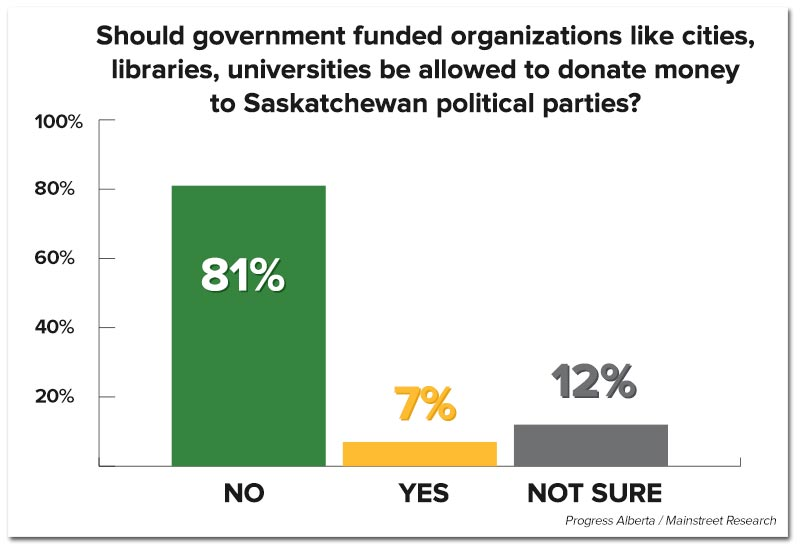 saskatchewan-polifinancing-poll1.jpg