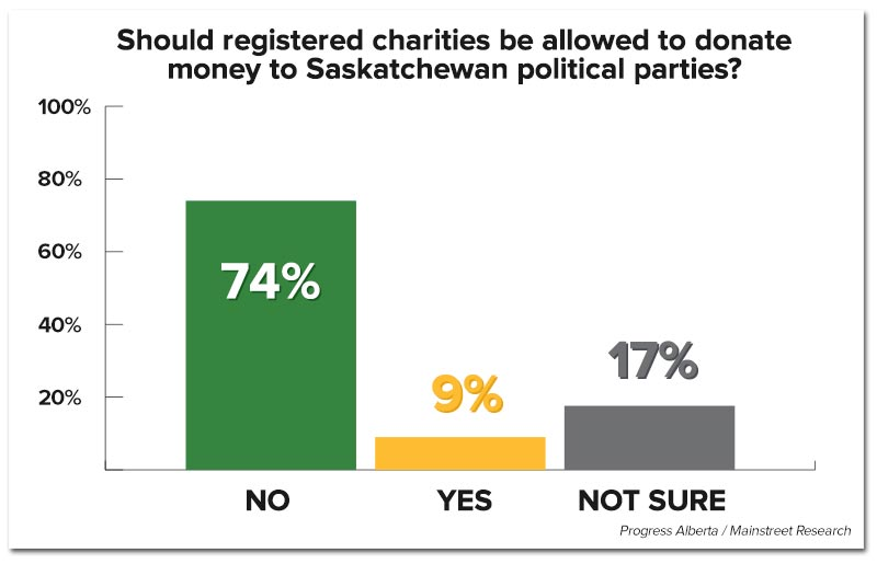 saskatchewan-polifinancing-poll3.jpg