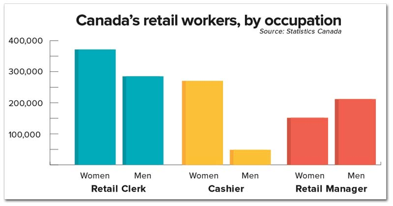 canada-retailworkers-occupation.jpg
