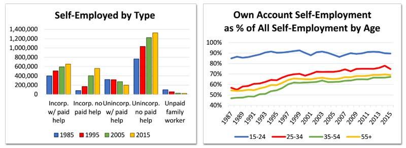 selfemployment-clc-charts.jpg