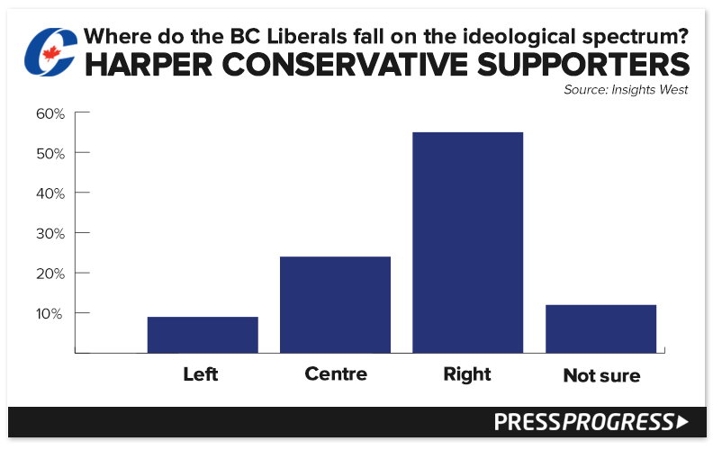bcliberals-CPC-perception-ideology.png