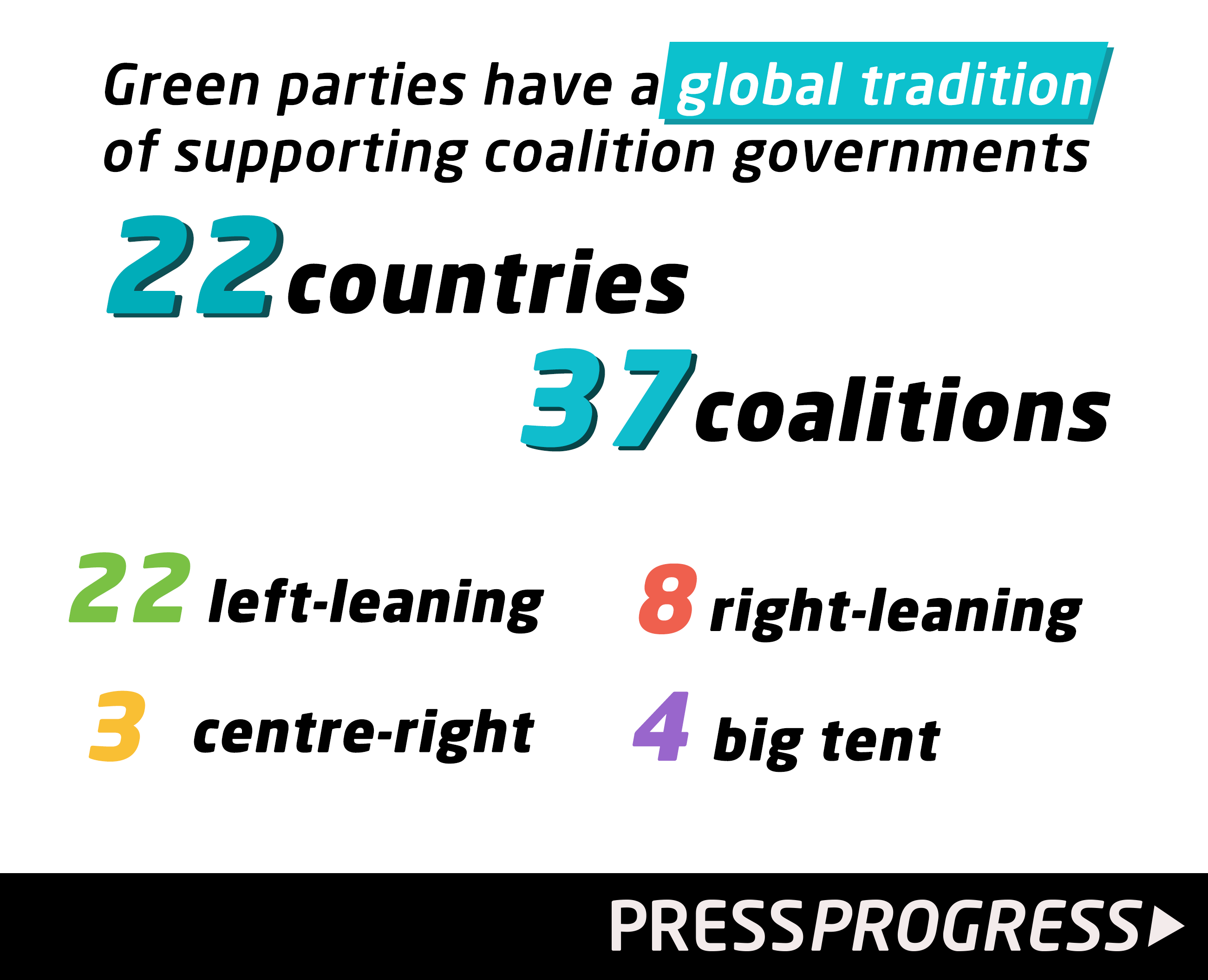 Global_Green_Party_Coalition_Stats.png
