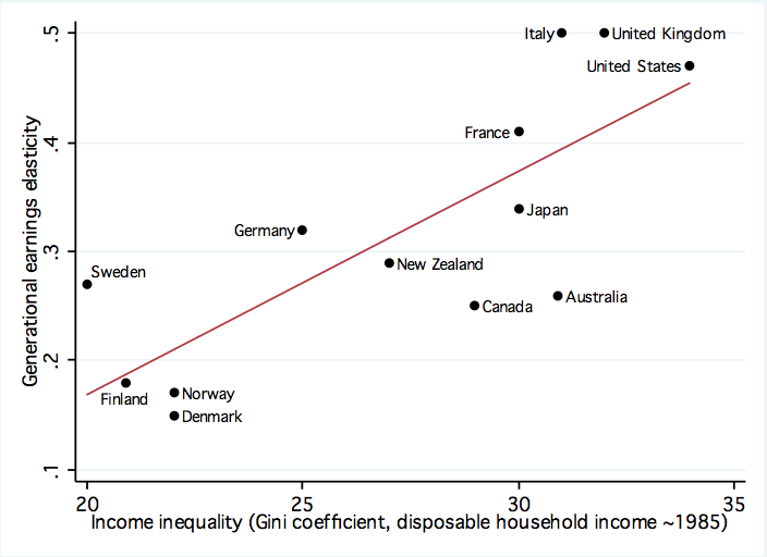 earnings_elasticity_and_gini_85_0.png